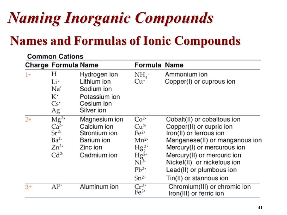 1 atoms molecules and ions chapter 2 2 john dalton early 1800s 40 names and formulas of ionic compounds naming of compounds nomenclature is divided into urtaz Choice Image