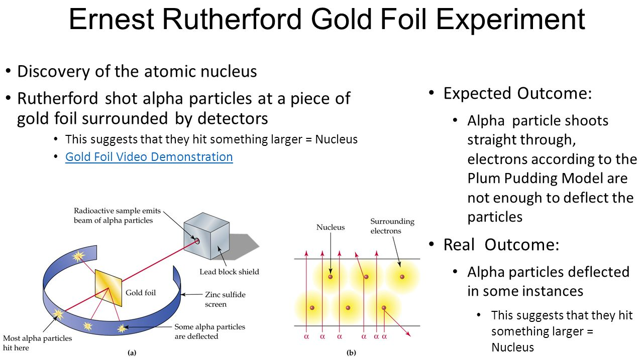 Ernest Rutherford Gold Foil Experiment Discovery of the atomic nucleus Rutherford shot alpha particles at a piece of gold foil surrounded by detectors