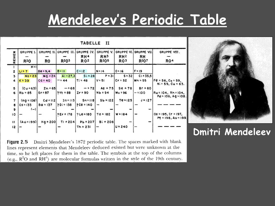 Useful notes on the remarkable feature of mendeleevs periodic law mendeleevs periodic law urtaz Image collections