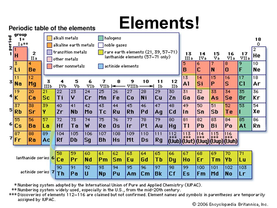 Periodic Table 10 common elements periodic table : Elements!. Elements ▻ A pure element is made of many of the same ...