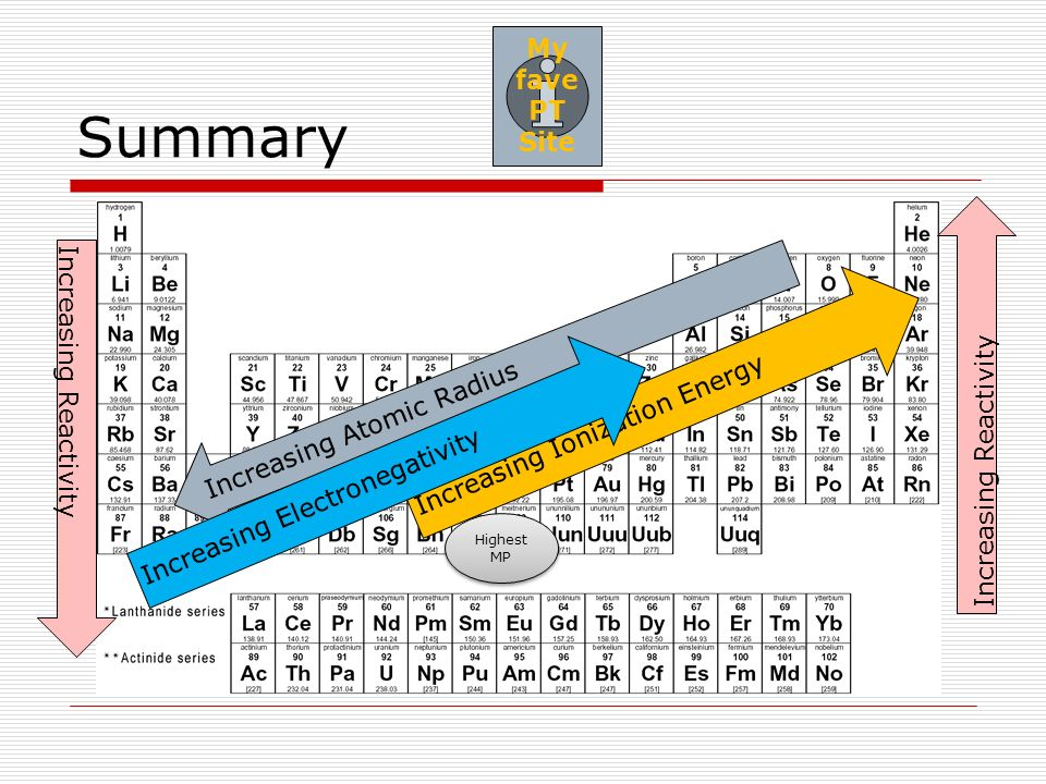 Periodicity periodic trends trends we have covered atomic 17 summary increasing atomic radius increasing ionization energy increasing electronegativity increasing reactivity highest mp my fave pt site urtaz Gallery