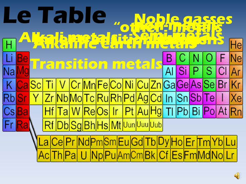 Chemistry part i no yelling at the table le table alkali metals 2 chemistry part i no yelling at the table chemistry part i no yelling at the table 3 le table alkali metals alkaline earth urtaz Gallery