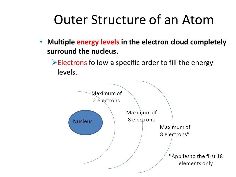 Outer Structure of an Atom Multiple energy levels in the electron cloud completely surround the nucleus.