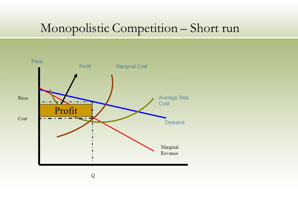 Monopolistic Competition – Short run Demand Price Average Total Cost Marginal CostProfit Marginal Revenue Price Cost Q Profit