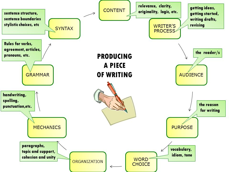 CONTENT WRITER'S PROCESS AUDIENCEPURPOSE WORD CHOICE ORGANIZATION MECHANICSGRAMMARSYNTAX PRODUCING A PIECE OF WRITING sentence structure, sentence boundaries stylistic choices, etc Rules for verbs, agreement, articles, pronouns, etc.
