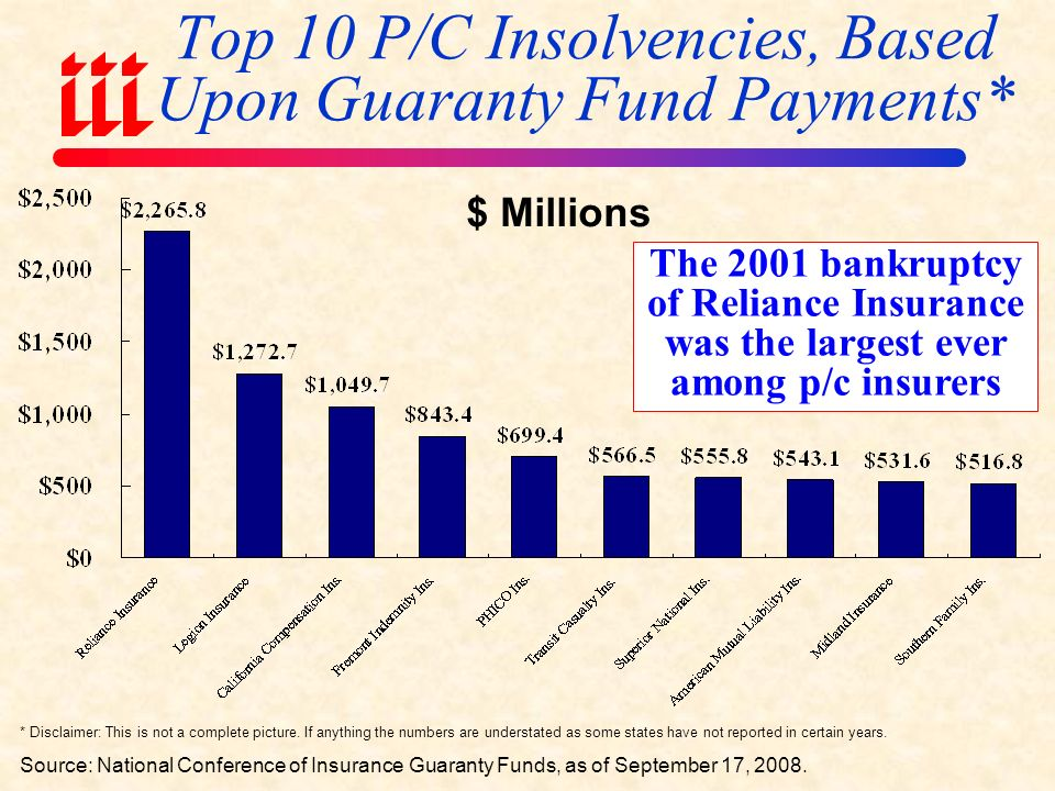 Top 10 Largest Bank Failures Source: FDIC; Insurance Information Institute research.