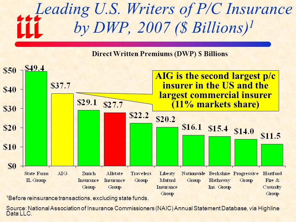 Rescue Treatment of AIG vs. Eight Large Banks AIG8 Large Banks* U.S.