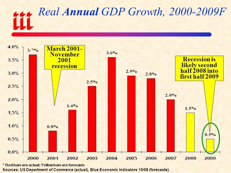 THE ECONOMIC STORM Weakening Economy, Threat of Inflation