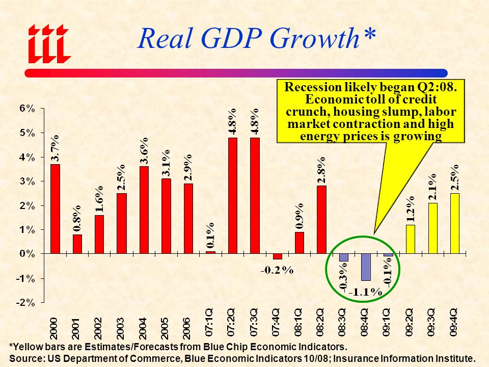 Real Annual GDP Growth, 2000-2009F March 2001- November 2001 recession Recession is likely second half 2008 into first half 2009 * Red bars are actual; Yellow bars are forecasts Sources: US Department of Commerce (actual), Blue Economic Indicators 10/08 (forecasts).
