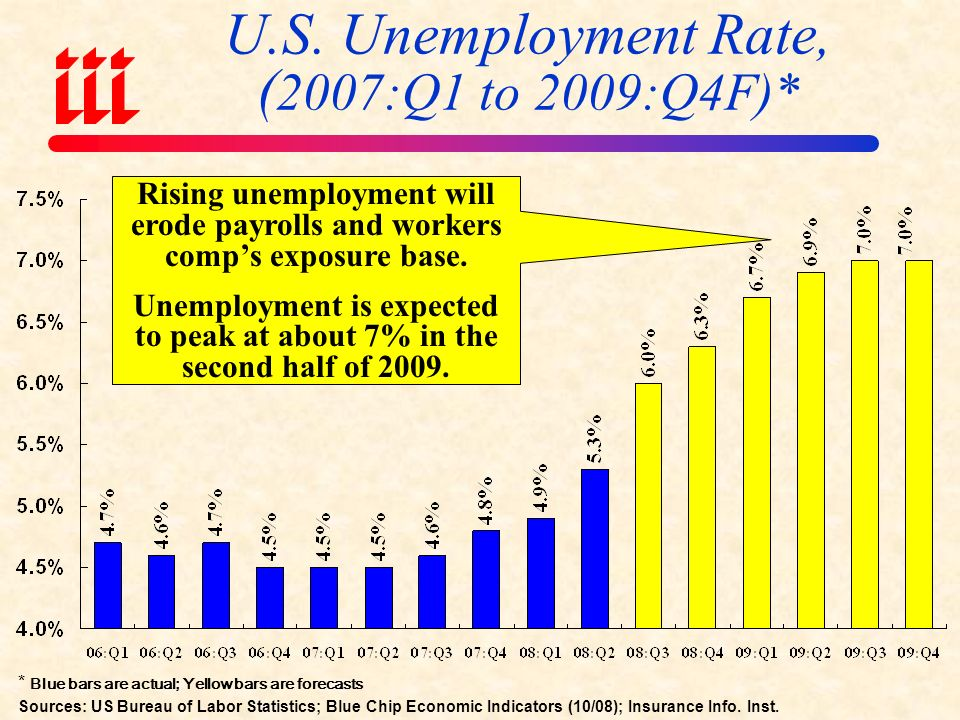 January 2000 through August 2008 Unemployment will likely continue to approach 6% during this cycle, impacting payroll sensitive p/c and non-life exposures Source: US Bureau of Labor Statistics; Insurance Information Institute.