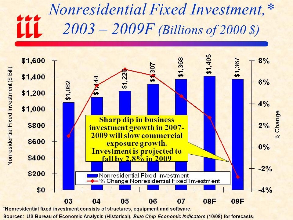 *Average of quarterly figures. Source: US Bureau of Economic Analysis; Federal Reserve Bank of St.