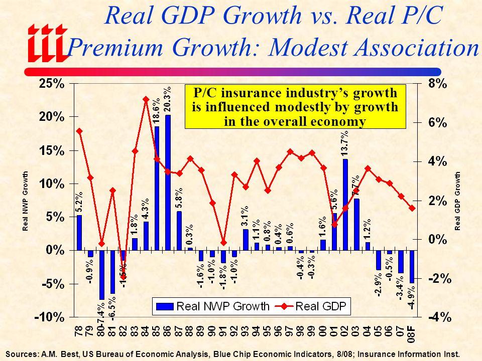 Total Industrial Production, ( 2007:Q1 to 2009:Q4F) Sources: US Bureau of Labor Statistics; Blue Chip Economic Indicators (10/08); Insurance Info.