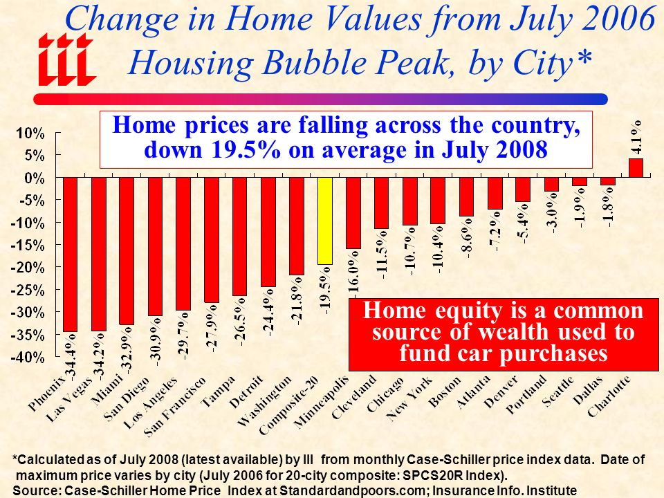 Case-Schiller Home Price Index: 20 City Composite January 2000 = 100 Peak in July 2006 at 206.52, meaning home prices had more than doubled between Jan.