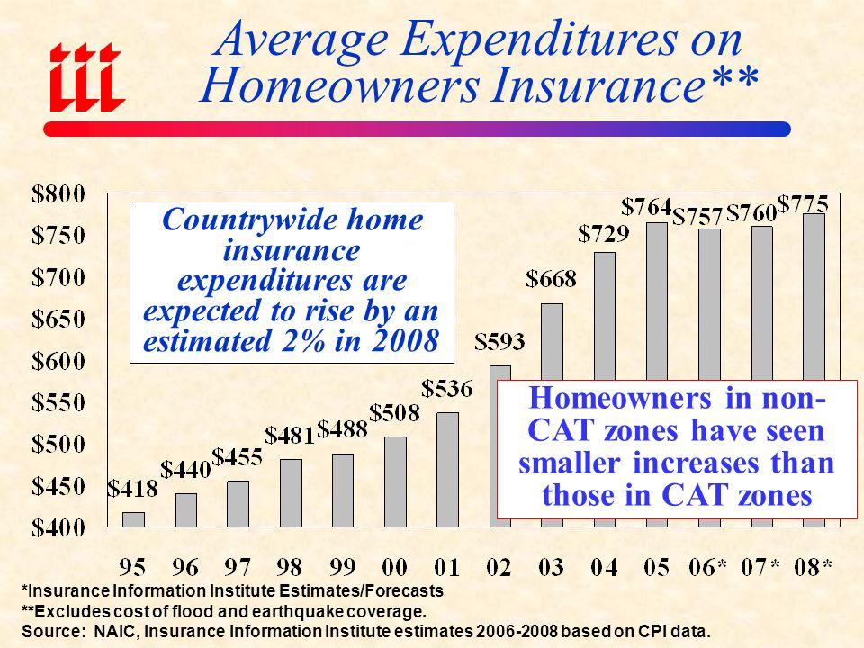 Average Expenditures on Auto Insurance *Insurance Information Institute Estimates/Forecasts Source: NAIC, Insurance Information Institute estimates 2006-2008 based on CPI data.