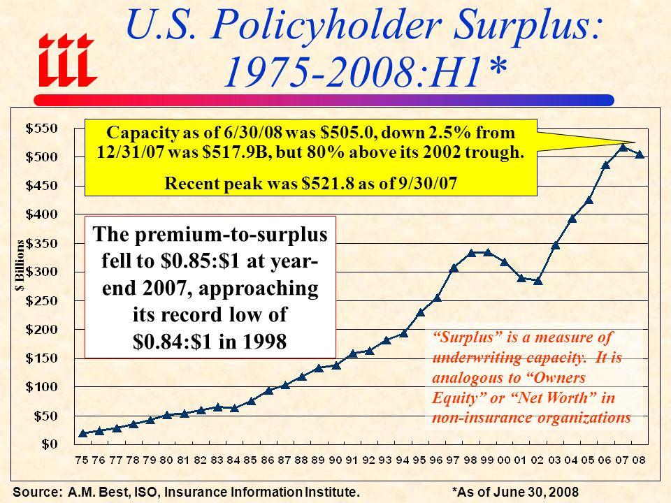 CAPACITY/ SURPLUS Capital/ Surplus Falling from 2007 Peak