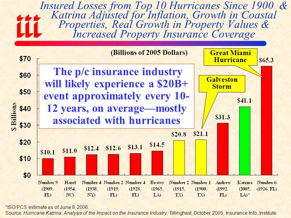 Total Value of Insured Coastal Exposure (2007, $ Billions) Source: AIR Worldwide In 2007, Florida still ranked as the #1 most exposed state to hurricane loss, with $2.459 trillion exposure, an increase of $522B or 27% from $1.937 trillion in 2004.