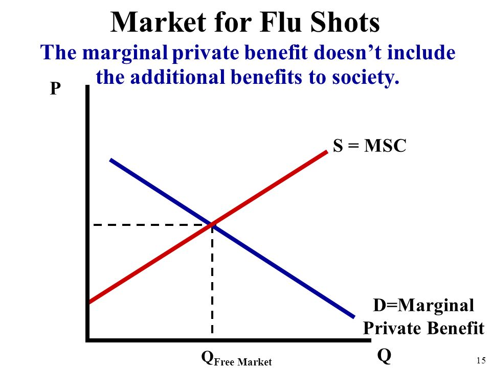 P Q D=Marginal Private Benefit S = MSC Q Free Market 15 Market for Flu Shots The marginal private benefit doesn't include the additional benefits to society.