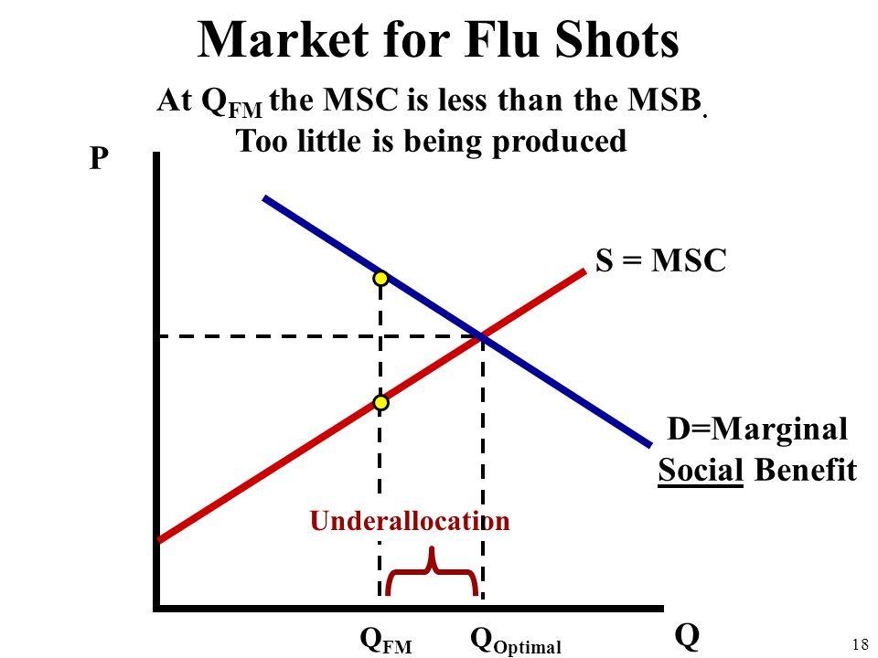 P Q 18 Underallocation S = MSC D=Marginal Social Benefit Q FM Q Optimal At Q FM the MSC is less than the MSB.