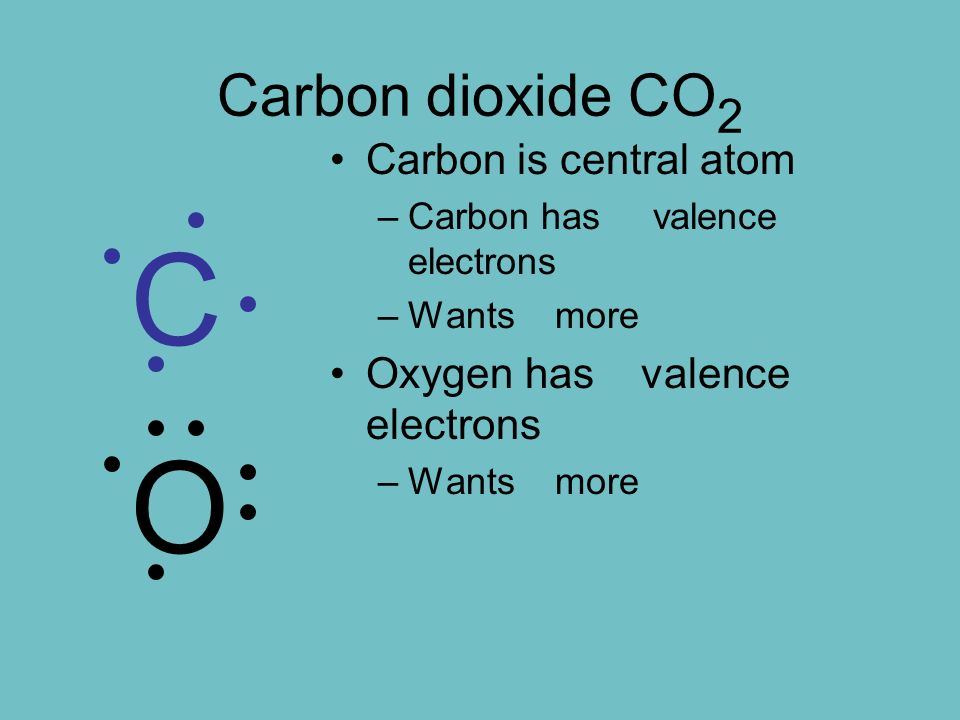 Carbon dioxide CO 2 Carbon is central atom –Carbon has 4 valence electrons –Wants 4 more Oxygen has 6 valence electrons –Wants 2 more OC