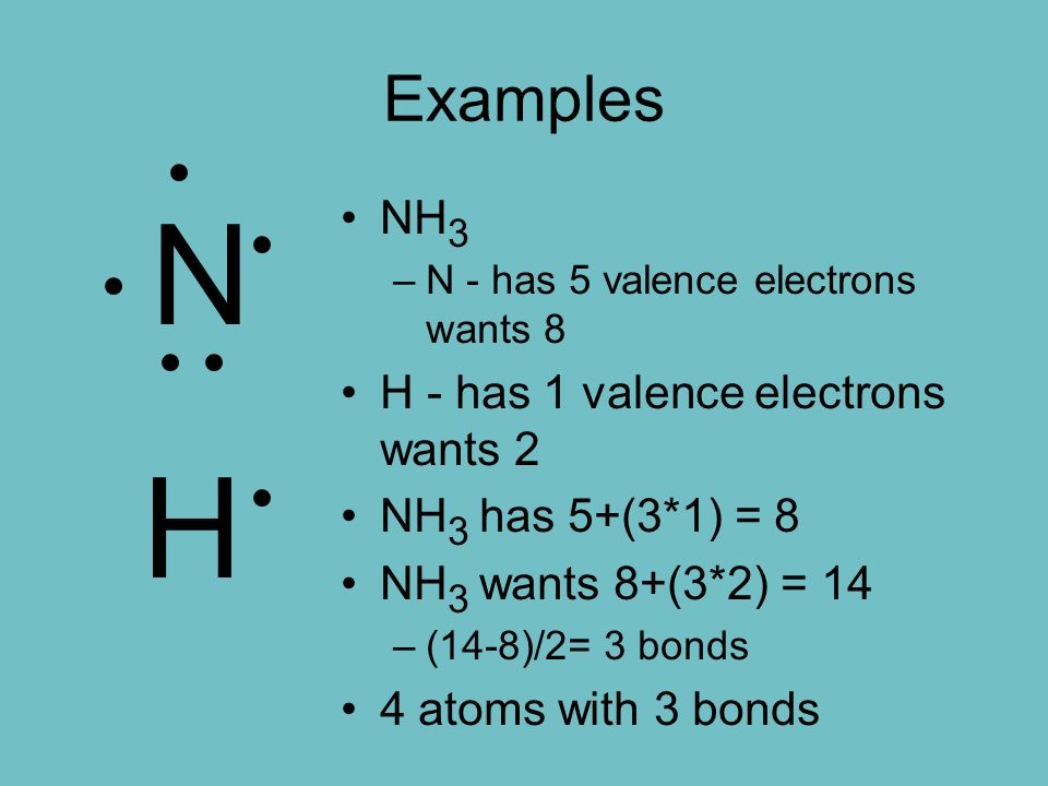 Examples NH 3 –N - has 5 valence electrons wants 8 H - has 1 valence electrons wants 2 NH 3 has 5+(3*1) = 8 NH 3 wants 8+(3*2) = 14 –(14-8)/2= 3 bonds 4 atoms with 3 bonds N H
