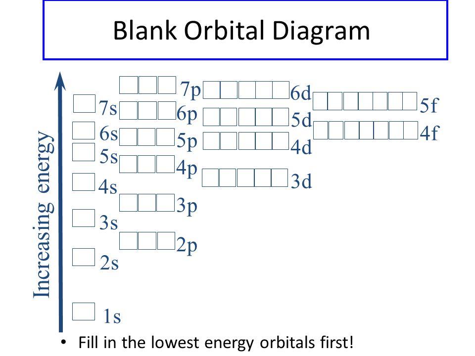 Aufbau diagram blank auto wiring diagram today blank orbital filling diagram wiring library u2022 rh lahood co aufbau diagram energy levels aufbau chart ccuart Image collections