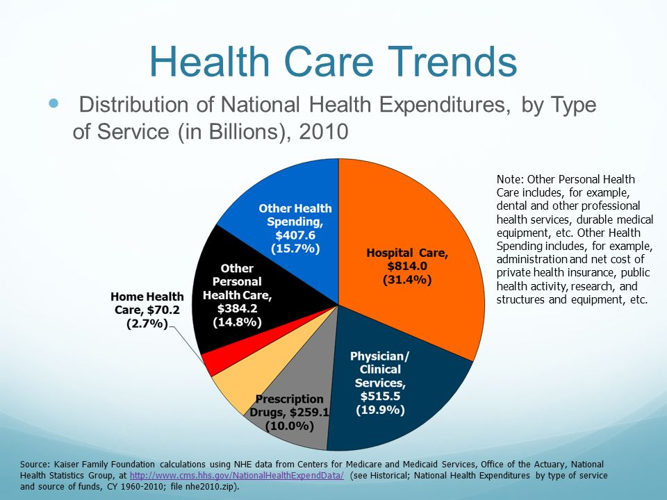 national health care expenditures Watch video  health spending in the us comprised more than 17 percent of gdp, or about 50 percent more than other high-income countries.