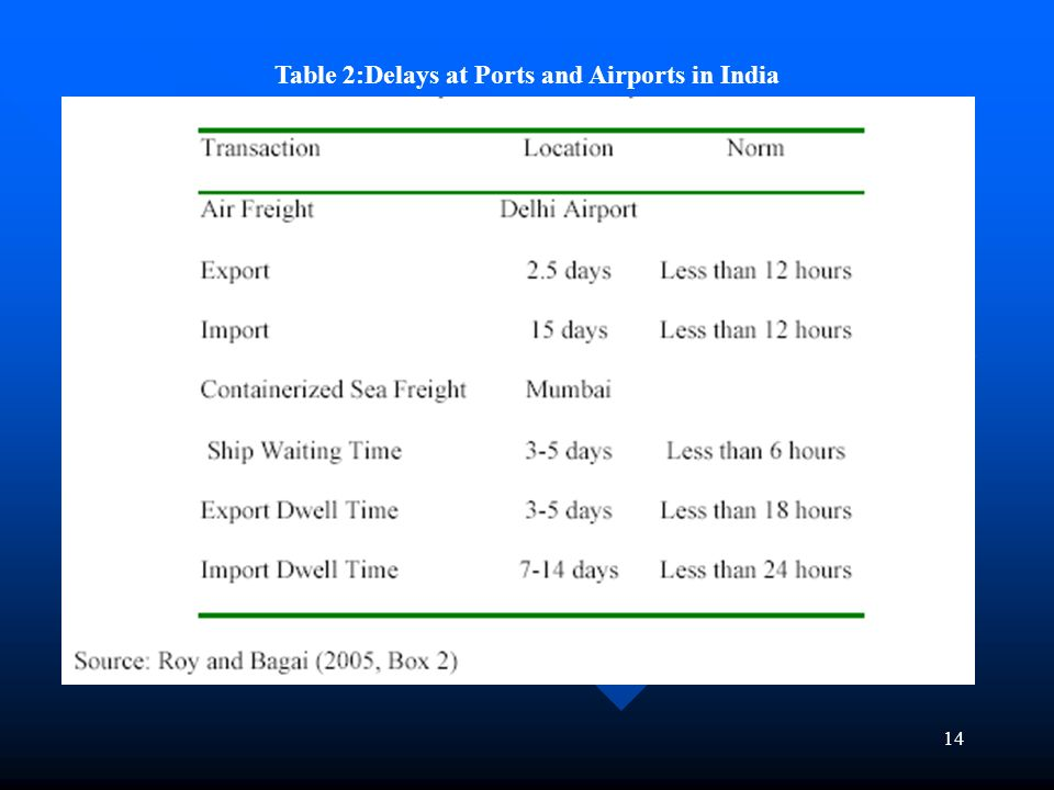 14 Table 2:Delays at Ports and Airports in India