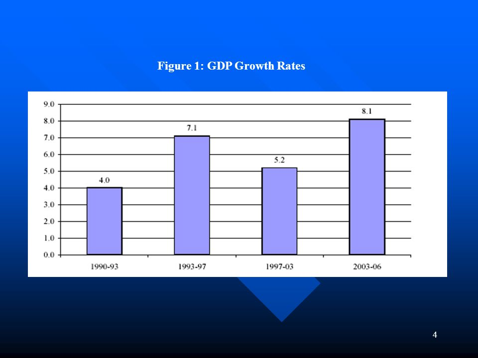 4 Figure 1: GDP Growth Rates