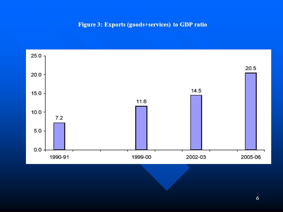 6 Figure 3: Exports (goods+services) to GDP ratio
