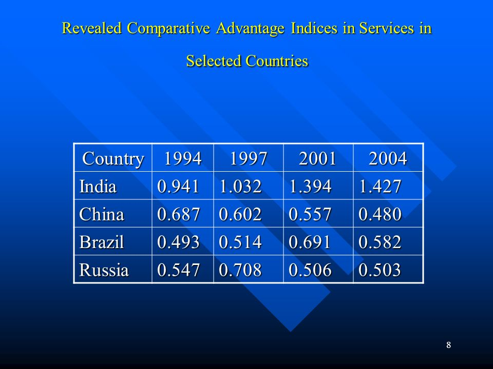 8 Revealed Comparative Advantage Indices in Services in Selected Countries Country1994199720012004 India0.9411.0321.3941.427 China0.6870.6020.5570.480 Brazil0.4930.5140.6910.582 Russia0.5470.7080.5060.503