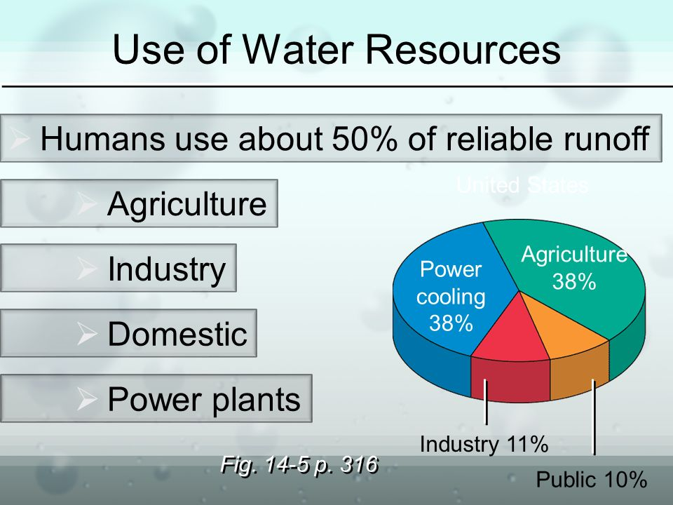Use of Water Resources  Humans use about 50% of reliable runoff  Agriculture  Industry  Domestic  Power plants Fig.