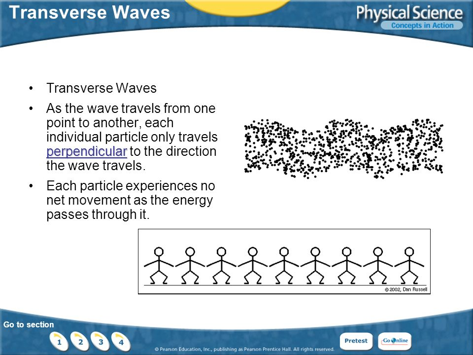Go to section Transverse Waves perpendicularAs the wave travels from one point to another, each individual particle only travels perpendicular to the direction the wave travels.