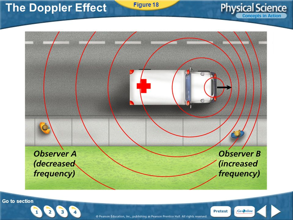 Go to section The Doppler Effect Figure 18