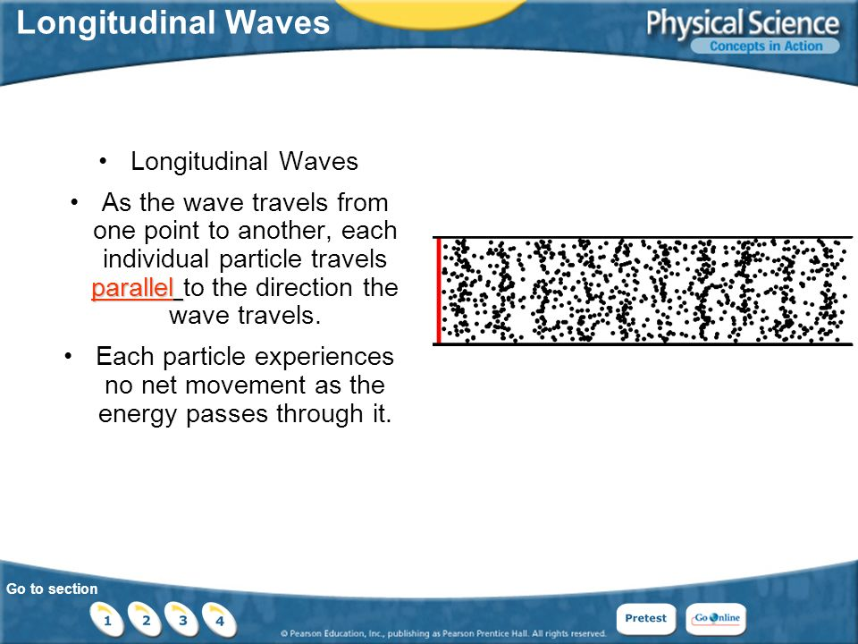 Go to section Longitudinal Waves parallelAs the wave travels from one point to another, each individual particle travels parallel to the direction the wave travels.