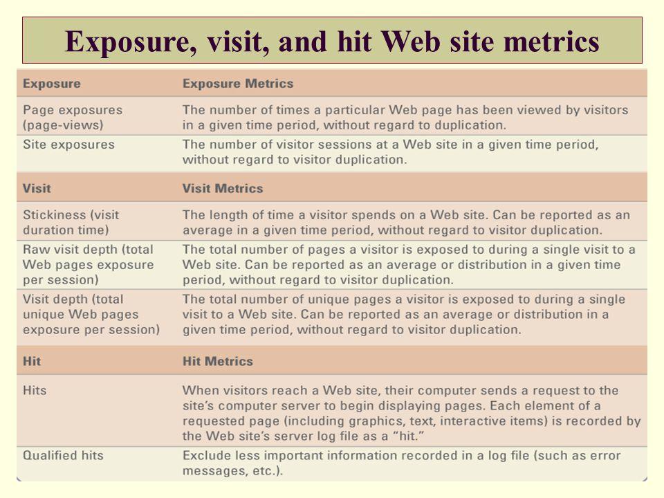 Exposure, visit, and hit Web site metrics