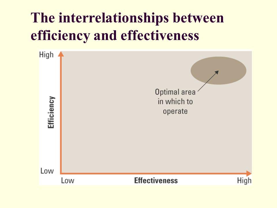 The interrelationships between efficiency and effectiveness