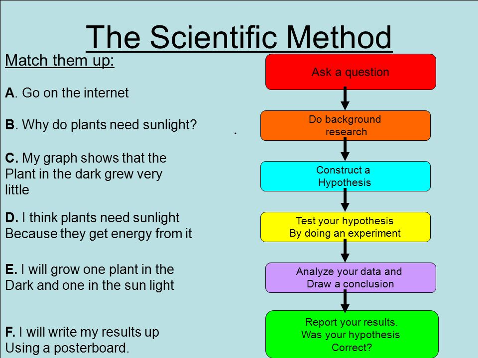 scientific methos Scientific method steps - scientific method steps can vary, but the different versions all incorporate the same concepts and principals learn about the scientific method steps.