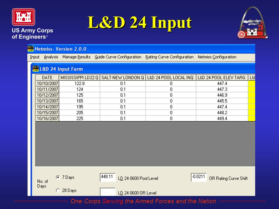 One Corps Serving the Armed Forces and the Nation L&D 24 Input