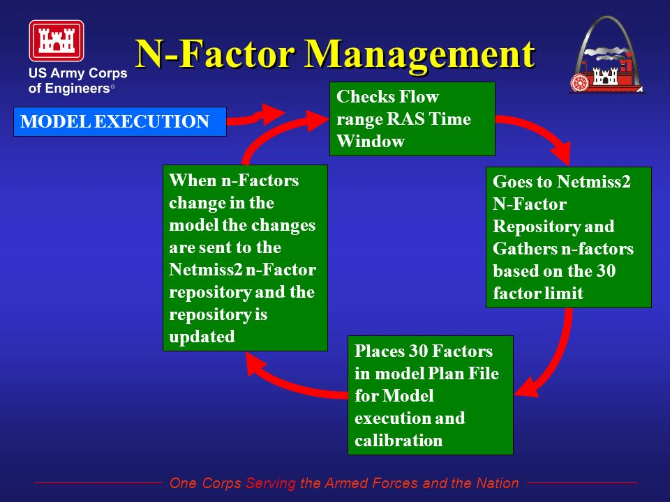 One Corps Serving the Armed Forces and the Nation N-Factor Management Checks Flow range RAS Time Window Goes to Netmiss2 N-Factor Repository and Gathers n-factors based on the 30 factor limit Places 30 Factors in model Plan File for Model execution and calibration When n-Factors change in the model the changes are sent to the Netmiss2 n-Factor repository and the repository is updated MODEL EXECUTION