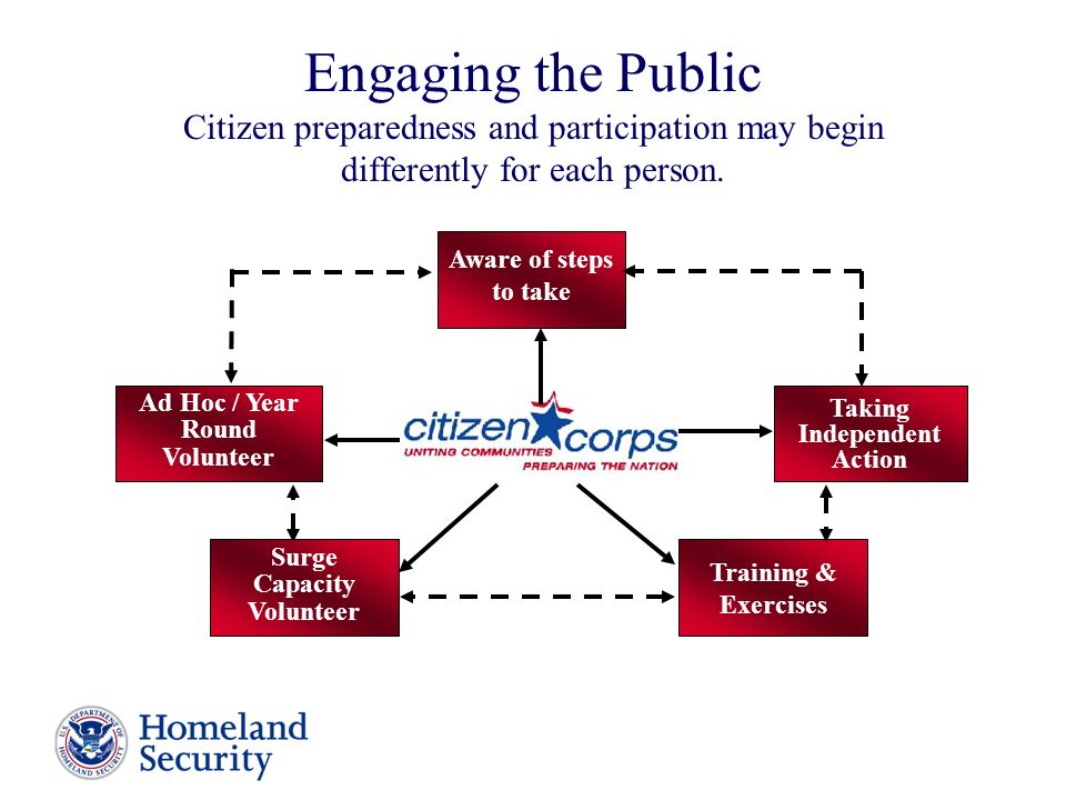 Engaging the Public Citizen preparedness and participation may begin differently for each person.