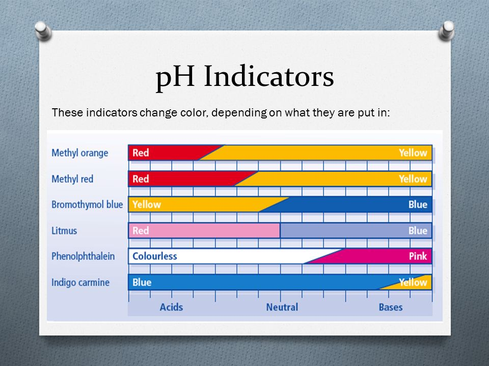 pH Indicators These indicators change color, depending on what they are put in: