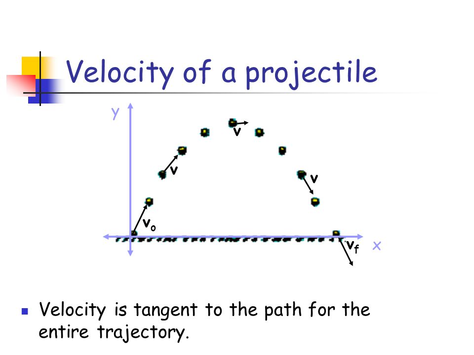 Velocity of a projectile vovo vfvf v v v x y Velocity is tangent to the path for the entire trajectory.