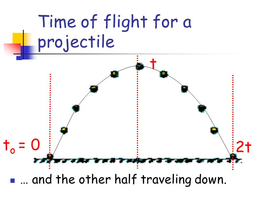Time of flight for a projectile t o = 0 t 2t … and the other half traveling down.