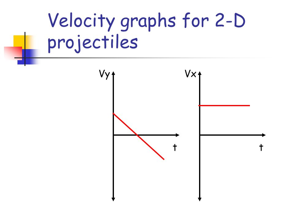 Velocity graphs for 2-D projectiles t Vy t Vx