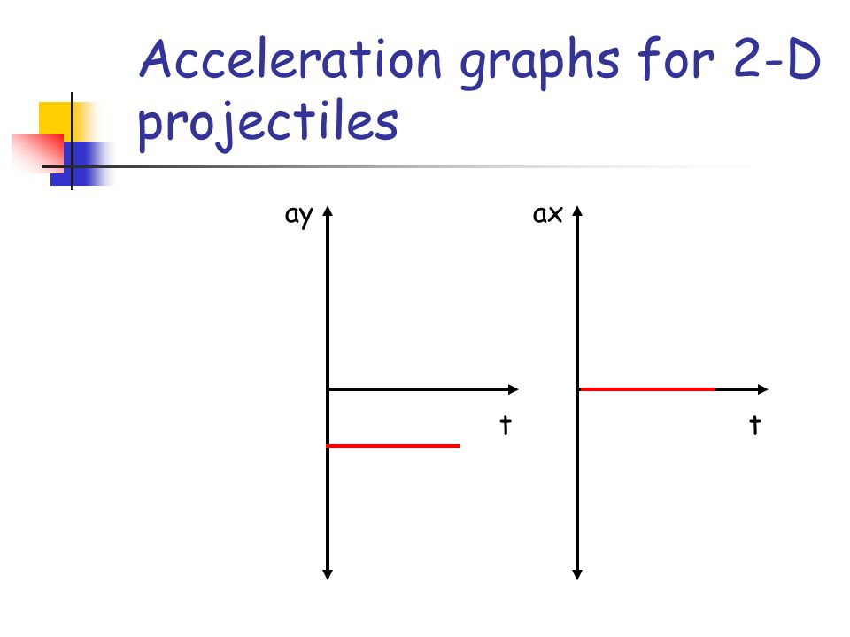 Acceleration graphs for 2-D projectiles t ay t ax