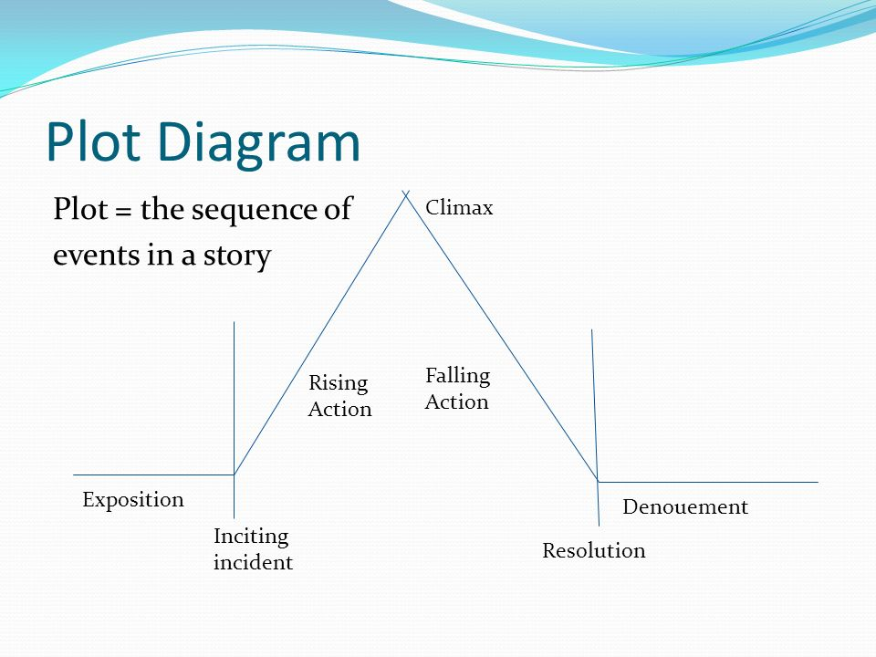 Plot Diagram Plot = the sequence of events in a story Exposition Inciting incident Rising Action Climax Falling Action Resolution Denouement