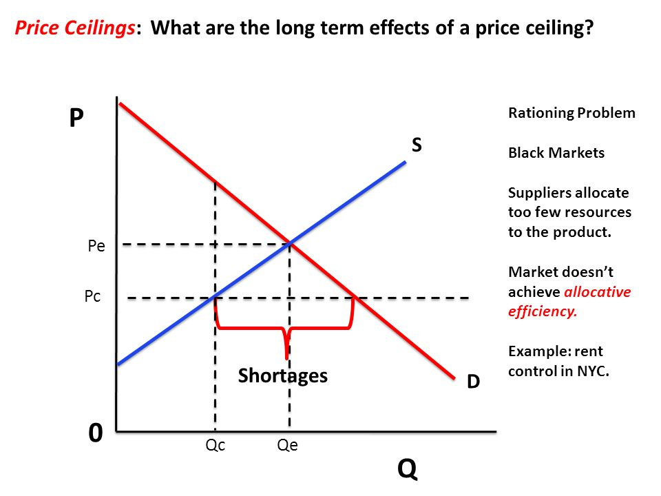 P Q 0 Price Ceilings What Are The Long Term Effects Of A Ceiling
