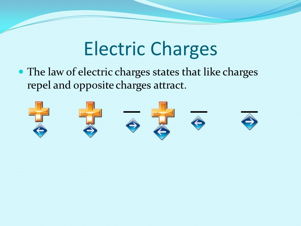 Electric Charges The law of electric charges states that like charges repel and opposite charges attract.
