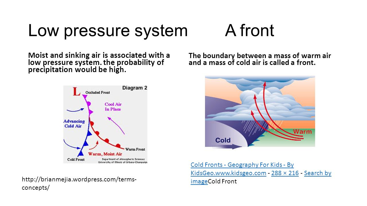 Low pressure system A front Moist and sinking air is associated with a low pressure system.