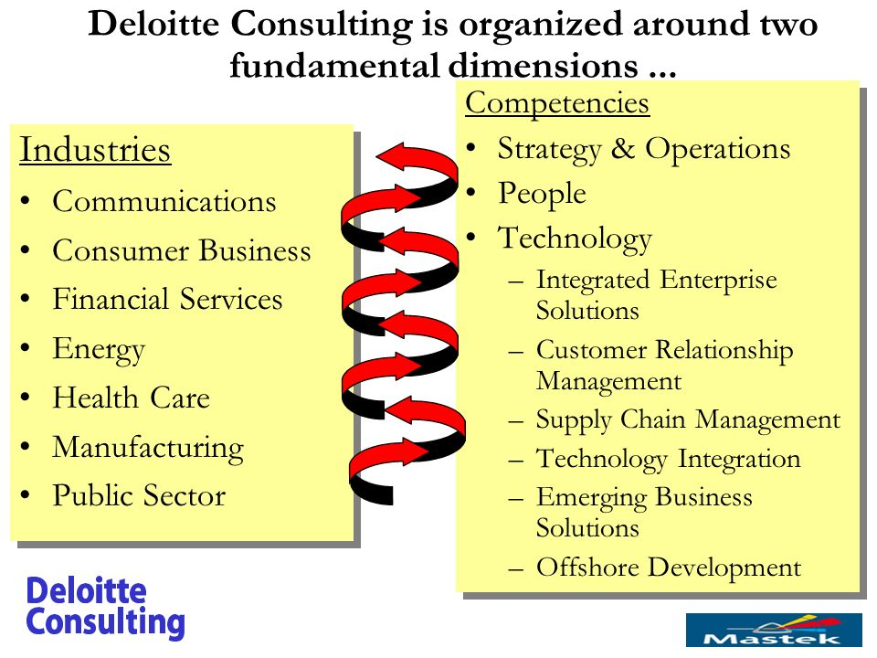 deloitte touche consulting group sks manufacturing Deloitte presentation decided to create deloitte & touché consulting group • in in reducing manufacturing and distribution risk and.